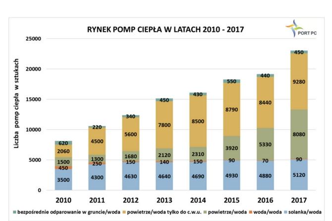 badanie rynku pomp ciepla portpc.pl