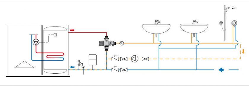 termostatyczne zawory mieszające